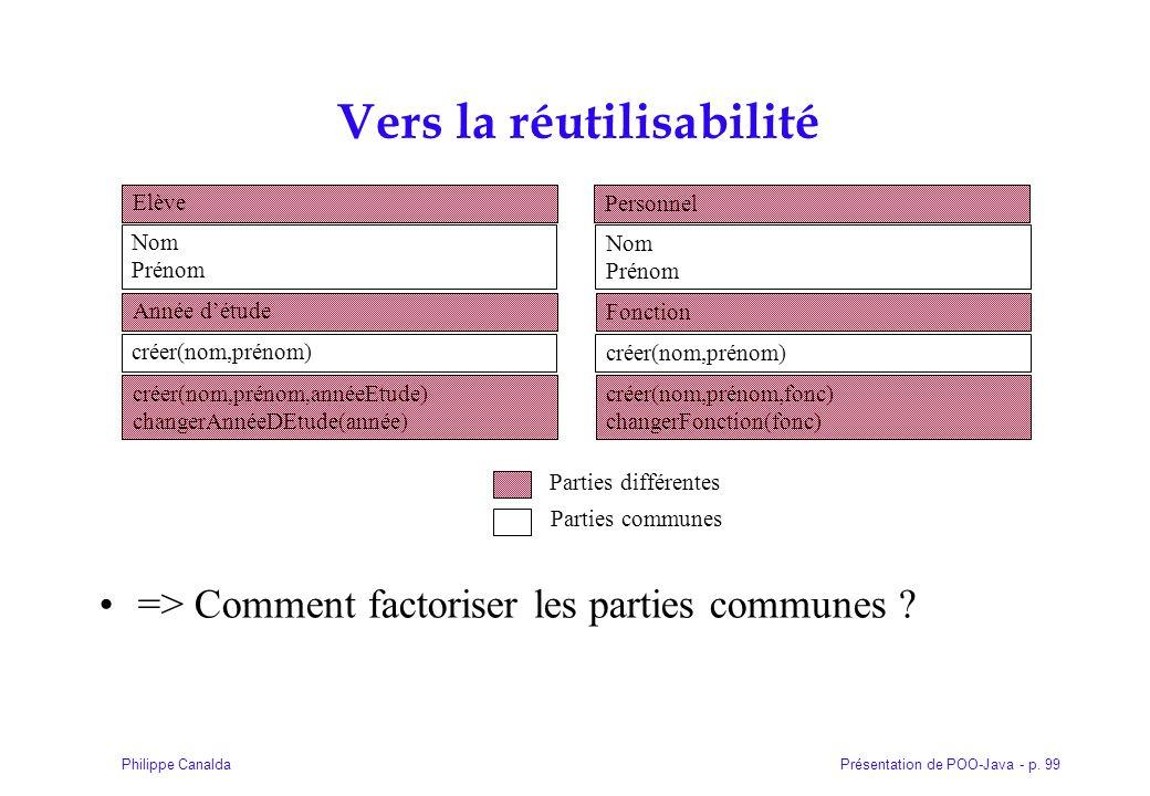 Présentation de POO-Java - p. 99Philippe Canalda Vers la réutilisabilité => Comment factoriser les parties communes ? Elève Nom Prénom créer(nom,préno