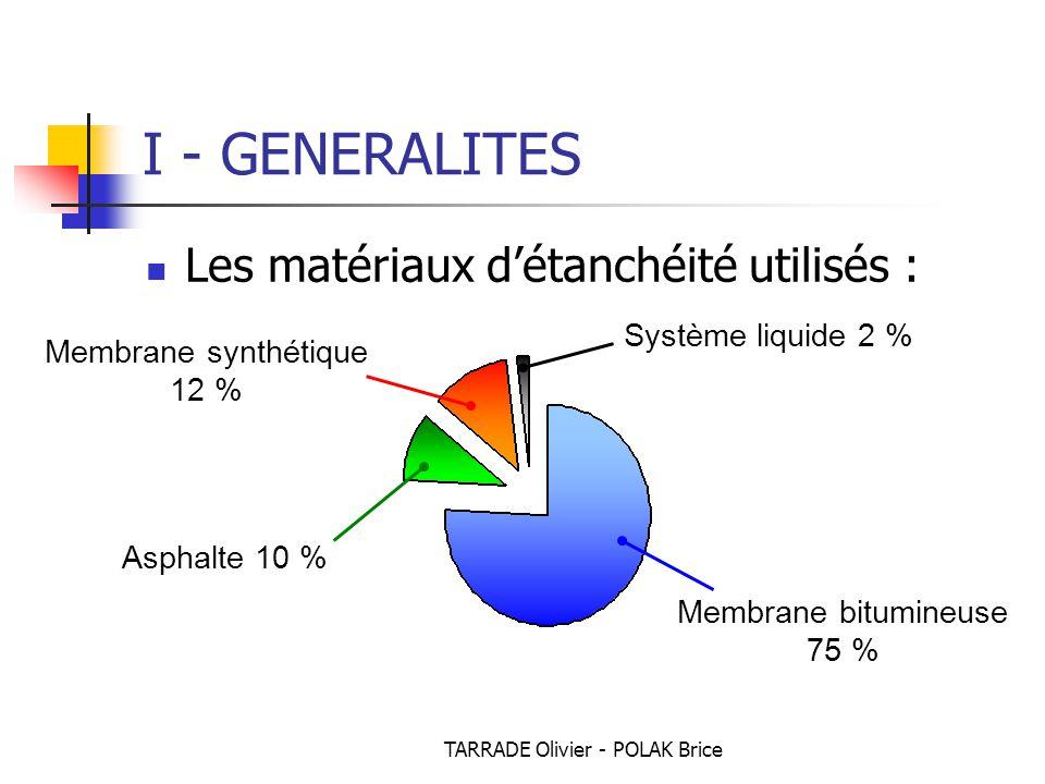 TARRADE Olivier - POLAK Brice I - GENERALITES Les matériaux d'étanchéité utilisés : Membrane bitumineuse 75 % Asphalte 10 % Membrane synthétique 12 % Système liquide 2 %