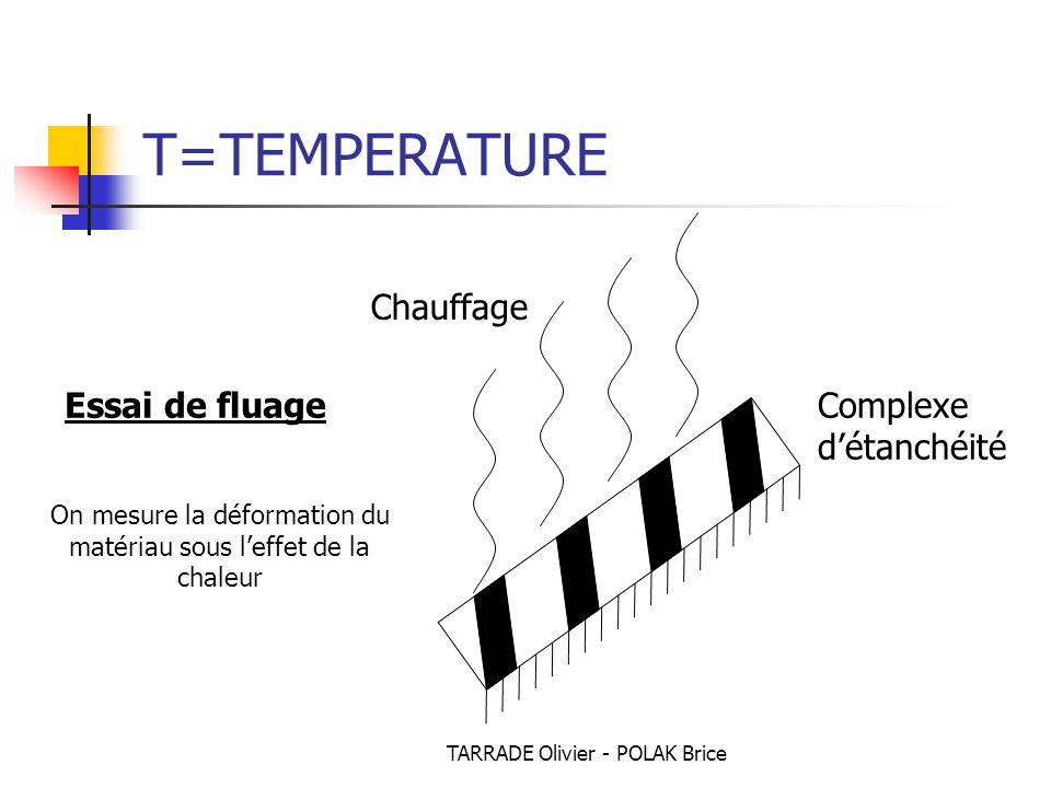 TARRADE Olivier - POLAK Brice T=TEMPERATURE Chauffage Complexe d'étanchéité Essai de fluage On mesure la déformation du matériau sous l'effet de la chaleur
