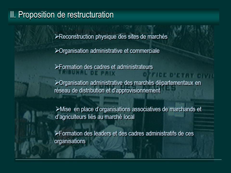 II. Proposition de restructuration  Reconstruction physique des sites de marchés  Formation des cadres et administrateurs  Organisation administrat