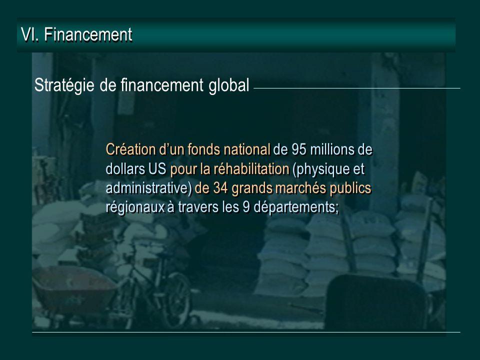 Stratégie de financement global VI.