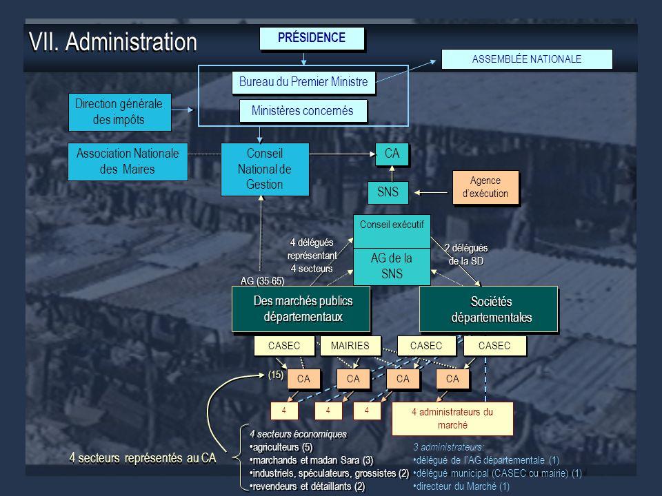 VII. Administration 4 secteurs économiques agriculteurs (5) marchands et madan Sara (3) industriels, spéculateurs, grossistes (2) revendeurs et détail