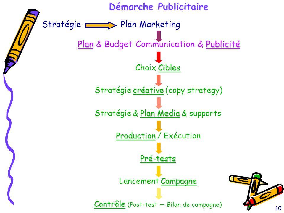 10 StratégiePlan Marketing Plan Publicité Plan & Budget Communication & Publicité Cibles Choix Cibles créative Stratégie créative (copy strategy) Plan