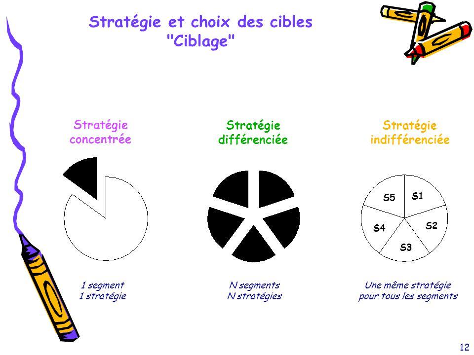 12 Stratégie et choix des cibles