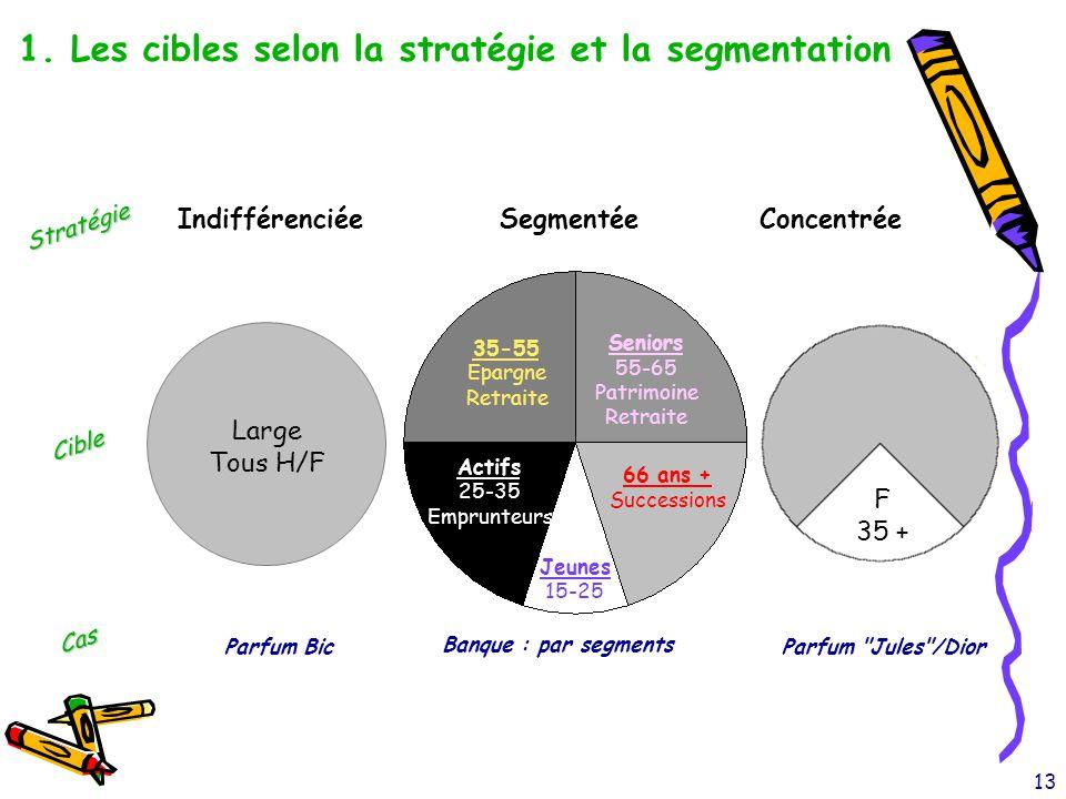 13 1. Les cibles selon la stratégie et la segmentation Segmentée Banque : par segments Parfum BicParfum