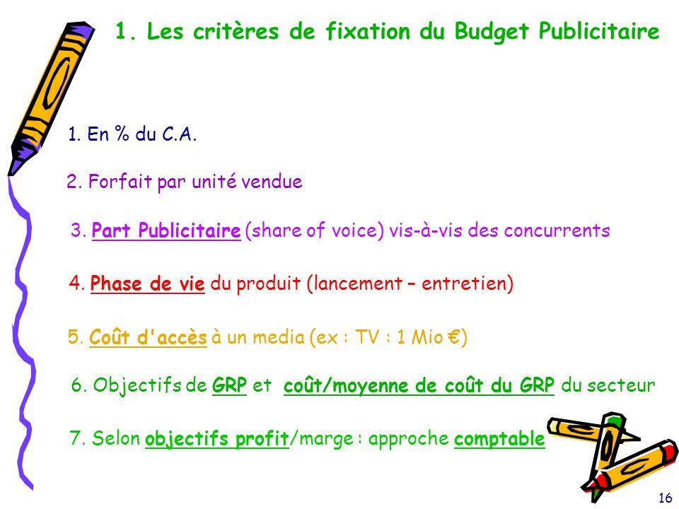 16 1. Les critères de fixation du Budget Publicitaire 1. En % du C.A. 2. Forfait par unité vendue 3. Part Publicitaire (share of voice) vis-à-vis des