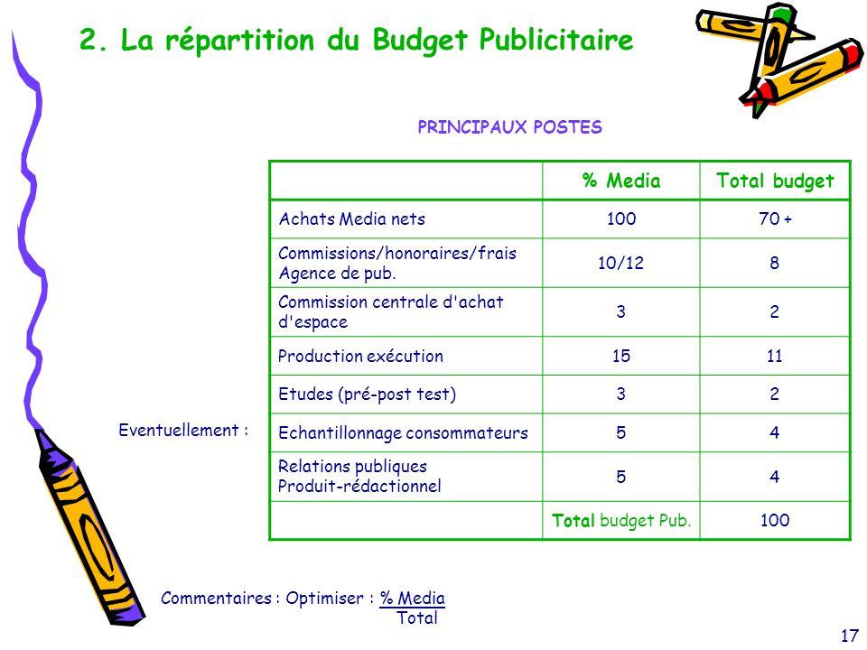 17 2. La répartition du Budget Publicitaire % MediaTotal budget Achats Media nets10070 + Commissions/honoraires/frais Agence de pub. 10/128 Commission