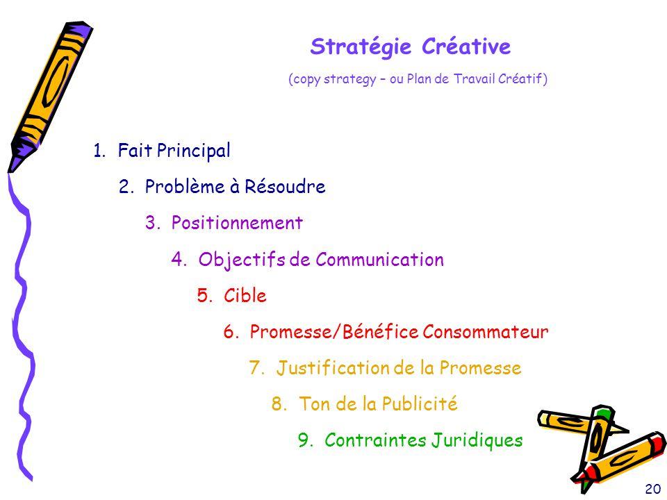 20 Stratégie Créative (copy strategy – ou Plan de Travail Créatif) 1. Fait Principal 3. Positionnement 5. Cible 7. Justification de la Promesse 9. Con
