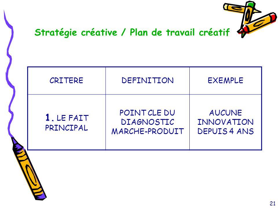 21 CRITEREDEFINITIONEXEMPLE 1. 1. LE FAIT PRINCIPAL POINT CLE DU DIAGNOSTIC MARCHE-PRODUIT AUCUNE INNOVATION DEPUIS 4 ANS Stratégie créative / Plan de