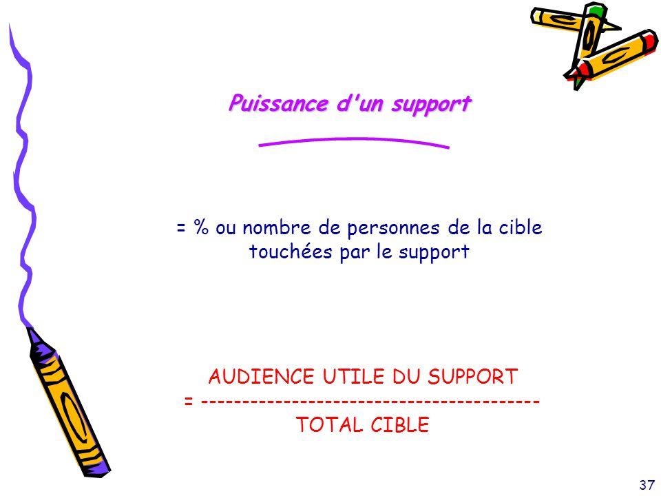 37 Puissance d'un support = % ou nombre de personnes de la cible touchées par le support AUDIENCE UTILE DU SUPPORT = ---------------------------------