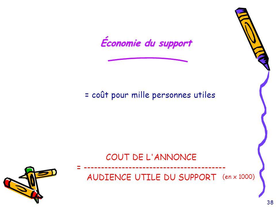 38 Économie du support = coût pour mille personnes utiles COUT DE L'ANNONCE = ----------------------------------------- AUDIENCE UTILE DU SUPPORT (en