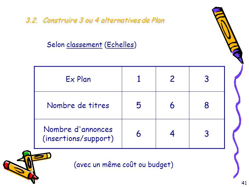 41 3.2. Construire 3 ou 4 alternatives de Plan Selon classement (Echelles) Ex Plan 123 Nombre de titres 568 Nombre d'annonces (insertions/support) 643