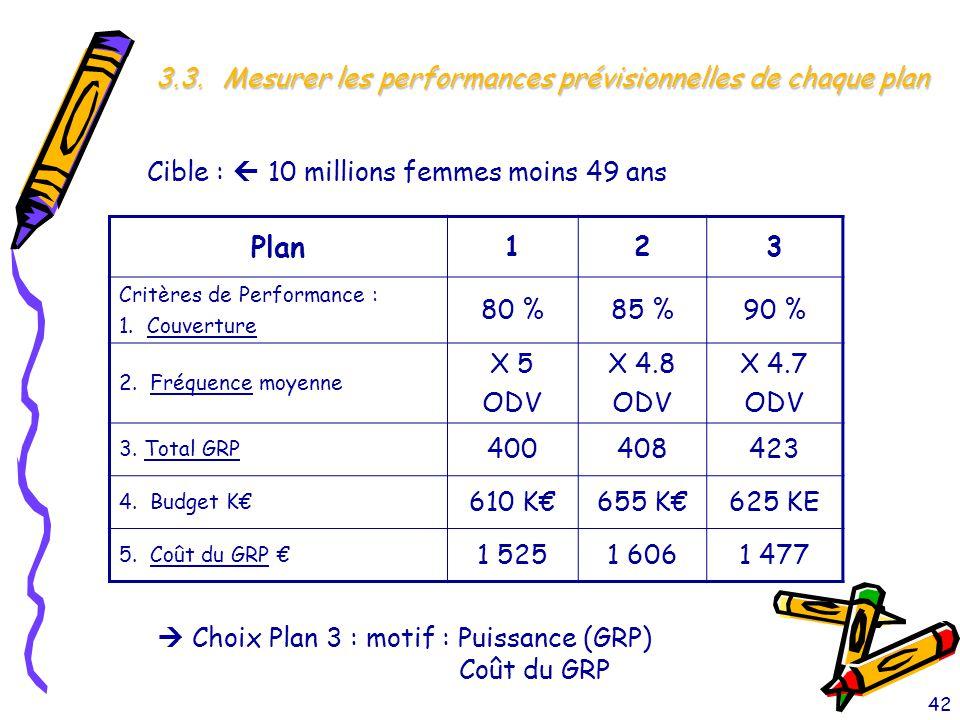 42 3.3. Mesurer les performances prévisionnelles de chaque plan Cible :  10 millions femmes moins 49 ans Plan 123 Critères de Performance : 1. Couver