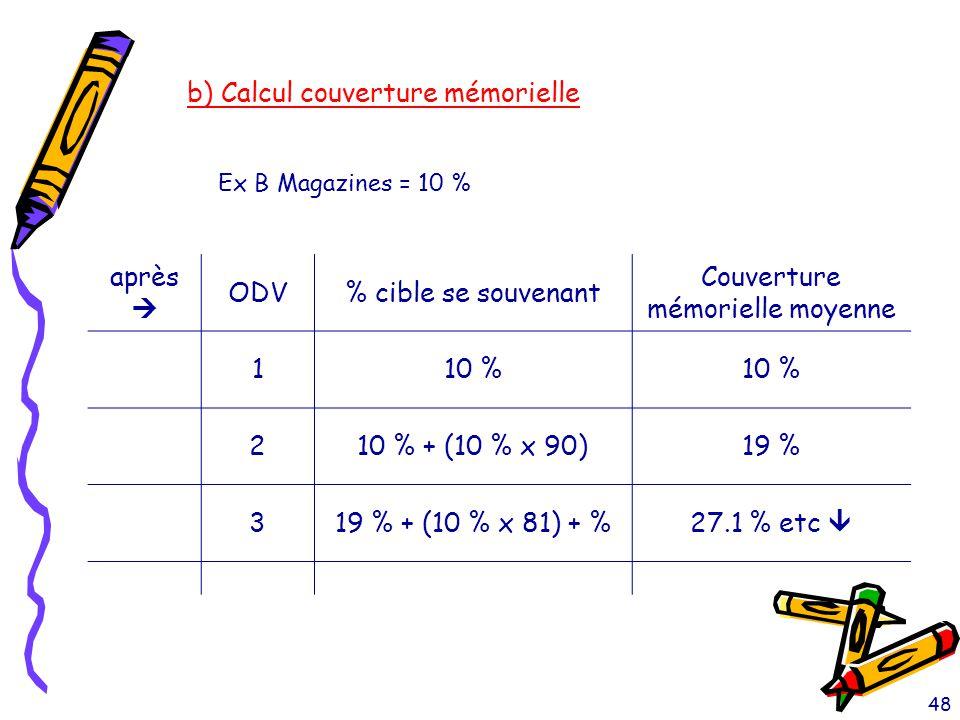 48 b) Calcul couverture mémorielle Ex B Magazines = 10 % après  ODV% cible se souvenant Couverture mémorielle moyenne 110 % 210 % + (10 % x 90)19 % 3
