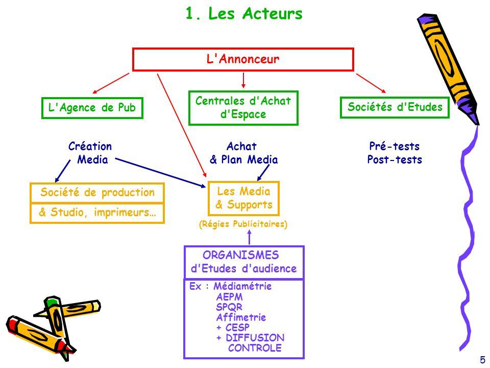 6 2.Les Chiffres clés Annonceurs 2004 France Mio € 1.