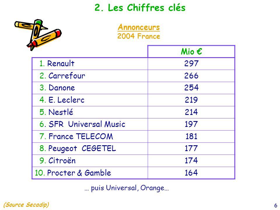 6 2. Les Chiffres clés Annonceurs 2004 France Mio € 1. Renault297 2. Carrefour266 3. Danone254 4. E. Leclerc219 5. Nestlé214 6. SFR Universal Music197