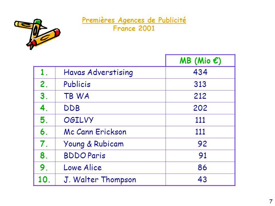 7 Premières Agences de Publicité France 2001 MB (Mio €) 1.Havas Adverstising434 2.Publicis313 3.TB WA212 4.DDB202 5.OGILVY111 6.Mc Cann Erickson111 7.