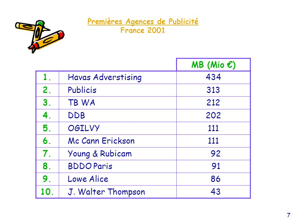 8 Agence Media Monde 2004 Mia USD 1.Starcom/Publicis20,4 2.OMD/Omnicom20 3.Mindshare/WPP18,7 4.Carat/Aegis18,6 5.Mediaedge15,4 (Source RECMA 2002)