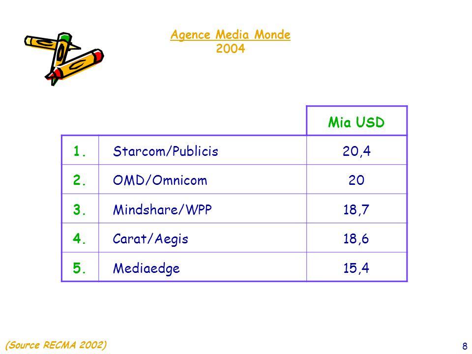 9 Total Grands Media 2005 ≃ 10,9 Milliards € 100 % (Source IREP)
