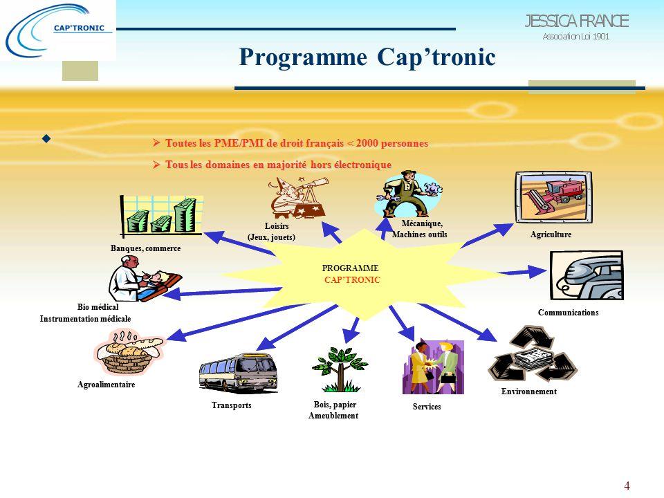 4 Programme Cap'tronic 