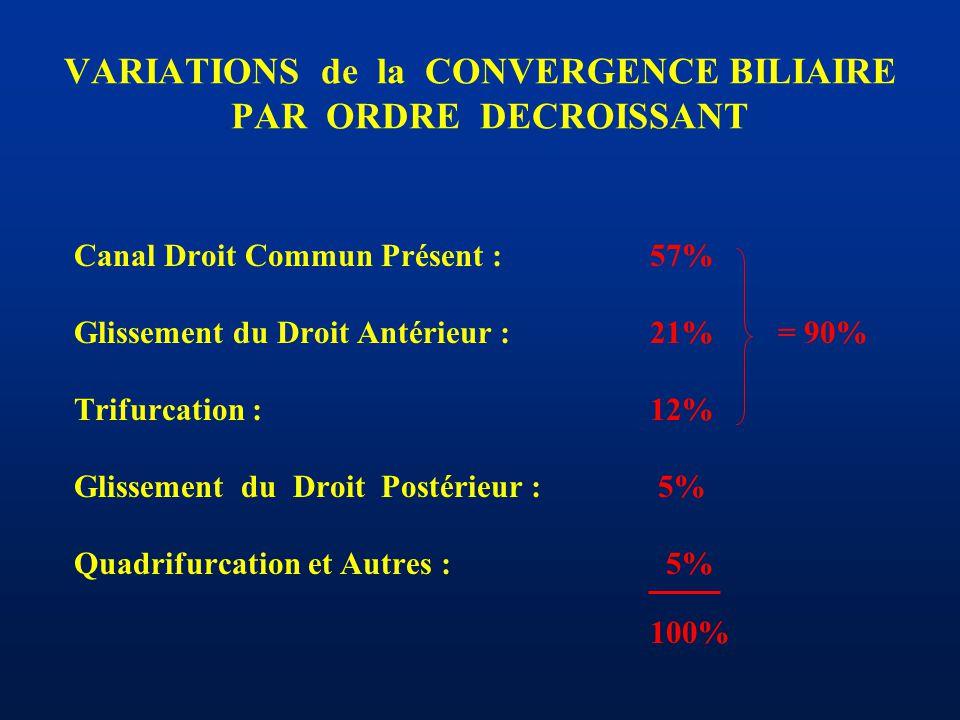 VARIATIONS de la CONVERGENCE BILIAIRE PAR ORDRE DECROISSANT Canal Droit Commun Présent :57% Glissement du Droit Antérieur :21% = 90% Trifurcation :12%