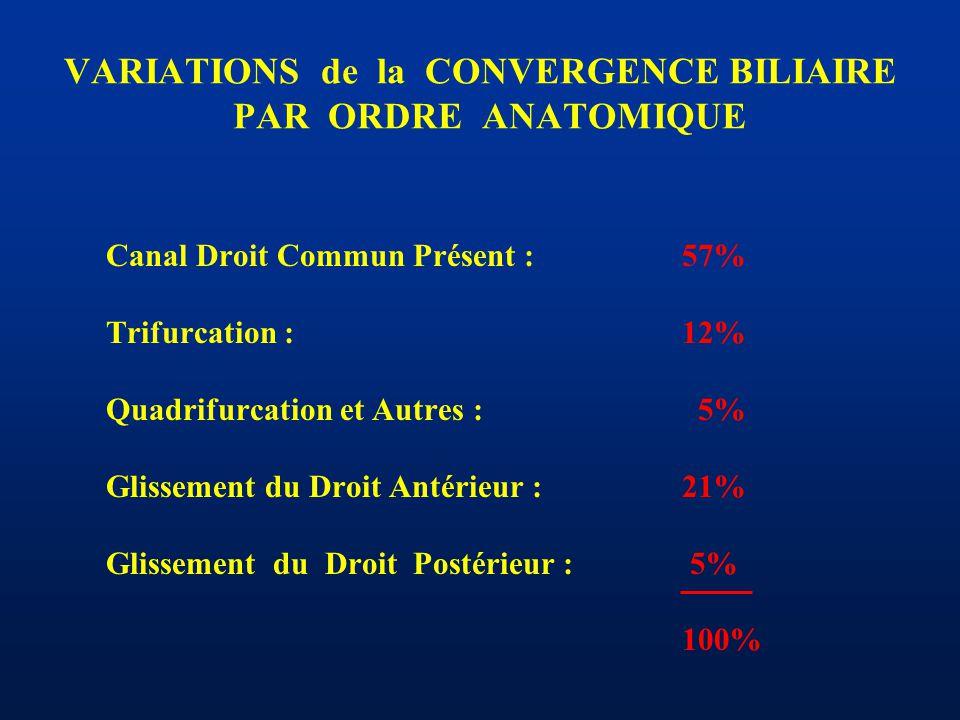 VARIATIONS de la CONVERGENCE BILIAIRE PAR ORDRE ANATOMIQUE Canal Droit Commun Présent :57% Trifurcation :12% Quadrifurcation et Autres : 5% Glissement