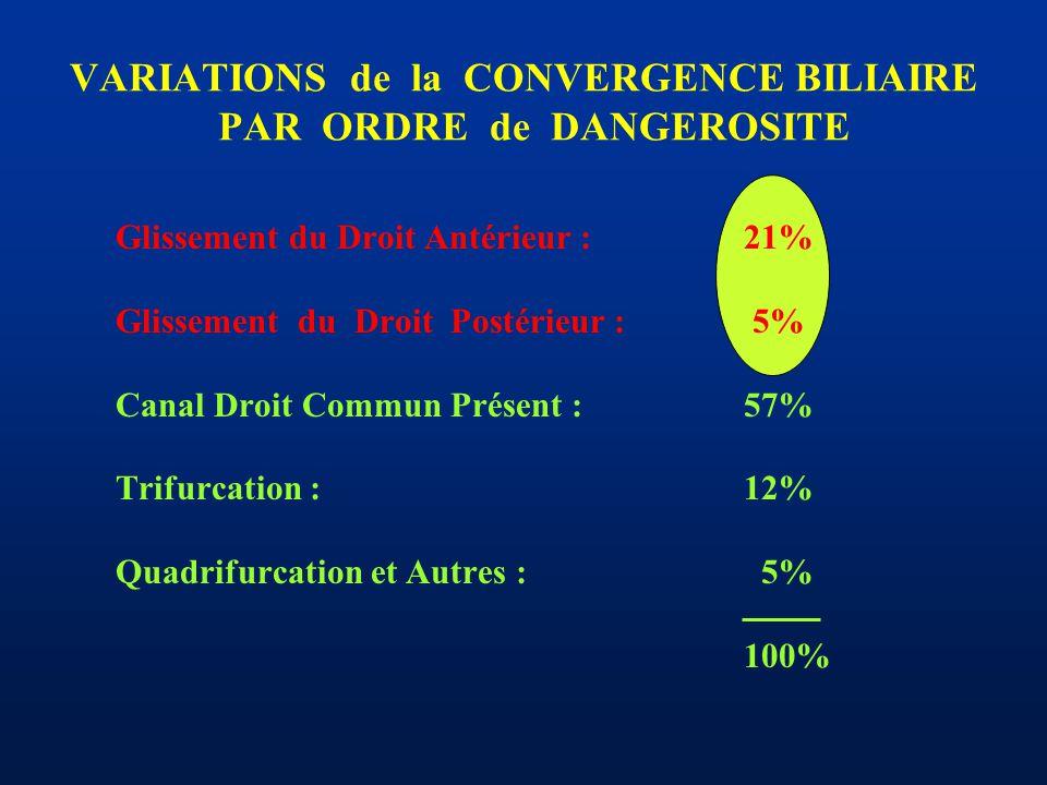 VARIATIONS de la CONVERGENCE BILIAIRE PAR ORDRE de DANGEROSITE Glissement du Droit Antérieur :21% Glissement du Droit Postérieur : 5% Canal Droit Comm