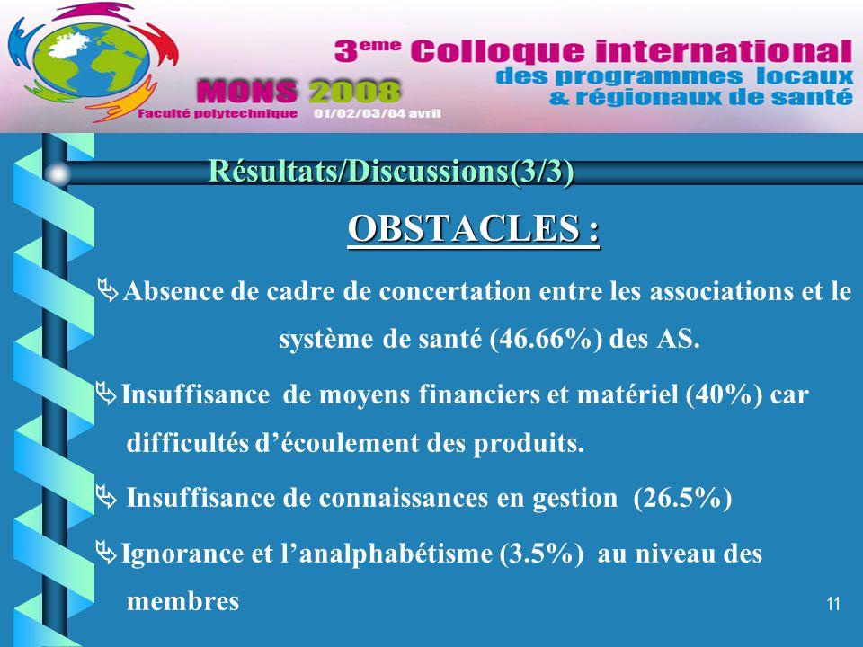 11 OBSTACLES :  Absence de cadre de concertation entre les associations et le système de santé (46.66%) des AS.  Insuffisance de moyens financiers e