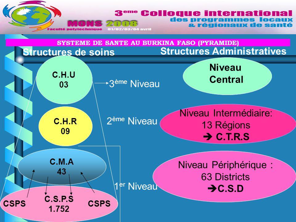 SYSTEME DE SANTE AU BURKINA FASO (PYRAMIDE) C.H.R 09 C.S.P.S 1.752 C.H.U 03 C.M.A 43 CSPS Structures de soins 3 ème Niveau 2 ème Niveau 1 er Niveau Niveau Périphérique : 63 Districts  C.S.D Niveau Intermédiaire: 13 Régions  C.T.R.S Niveau Central Structures Administratives