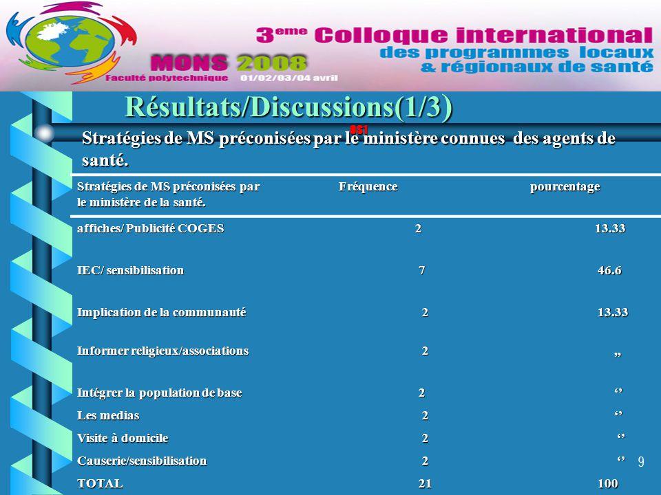 9 Résultats/Discussions(1/3 ) OS1 Stratégies de MS préconisées par le ministère de la santé. Fréquencepourcentage affiches/ Publicité COGES 2 13.33 13