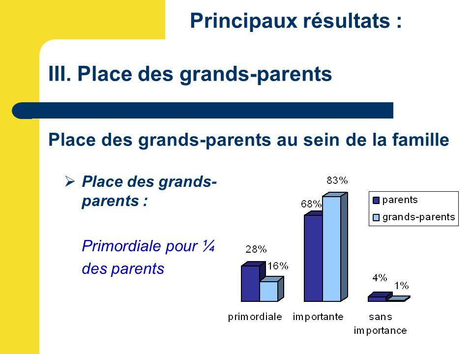 Principaux résultats : III. Place des grands-parents Place des grands-parents au sein de la famille  Place des grands- parents : Primordiale pour ¼ d