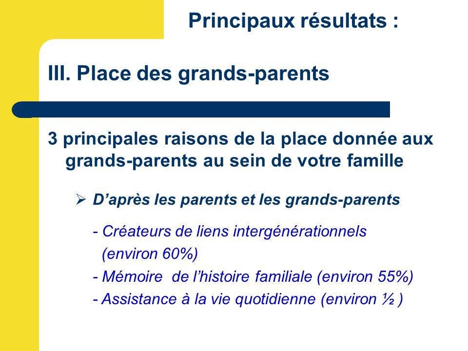 Principaux résultats : III. Place des grands-parents 3 principales raisons de la place donnée aux grands-parents au sein de votre famille  D'après le