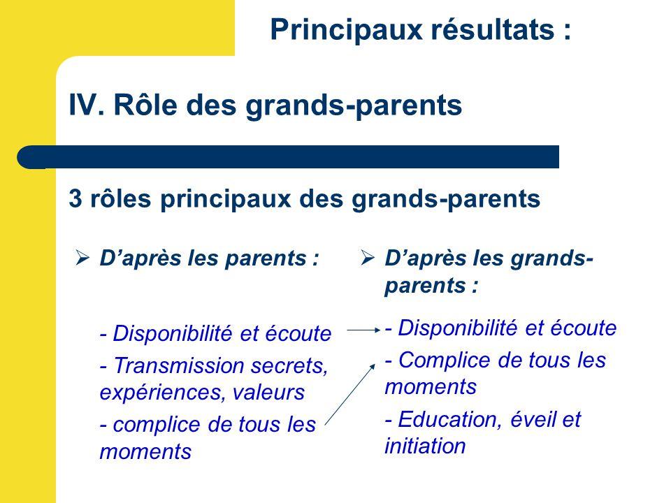 Principaux résultats : IV. Rôle des grands-parents 3 rôles principaux des grands-parents  D'après les parents : - Disponibilité et écoute - Transmiss