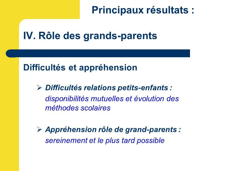 Principaux résultats : IV. Rôle des grands-parents Difficultés et appréhension  Difficultés relations petits-enfants : disponibilités mutuelles et év