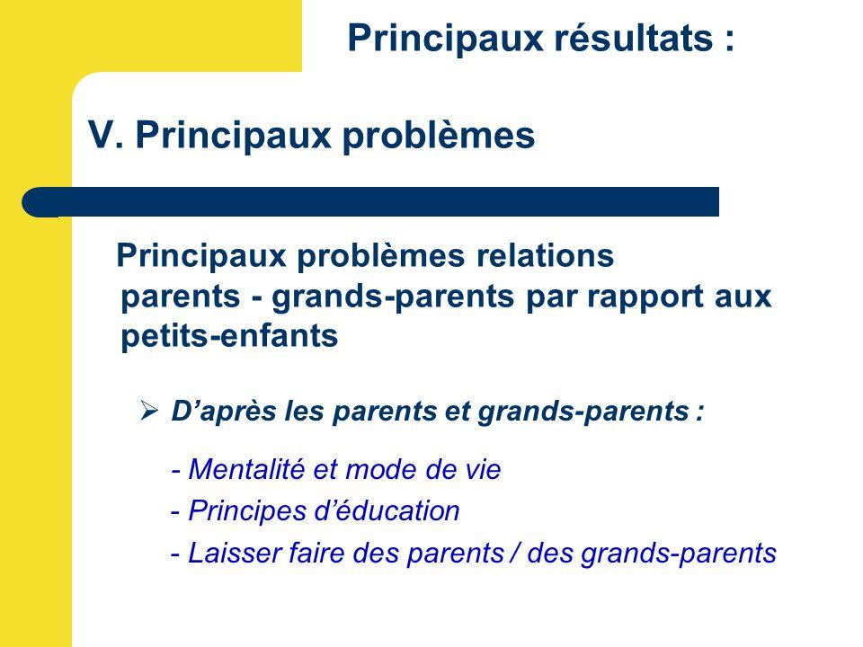 Principaux résultats : V. Principaux problèmes Principaux problèmes relations parents - grands-parents par rapport aux petits-enfants  D'après les pa