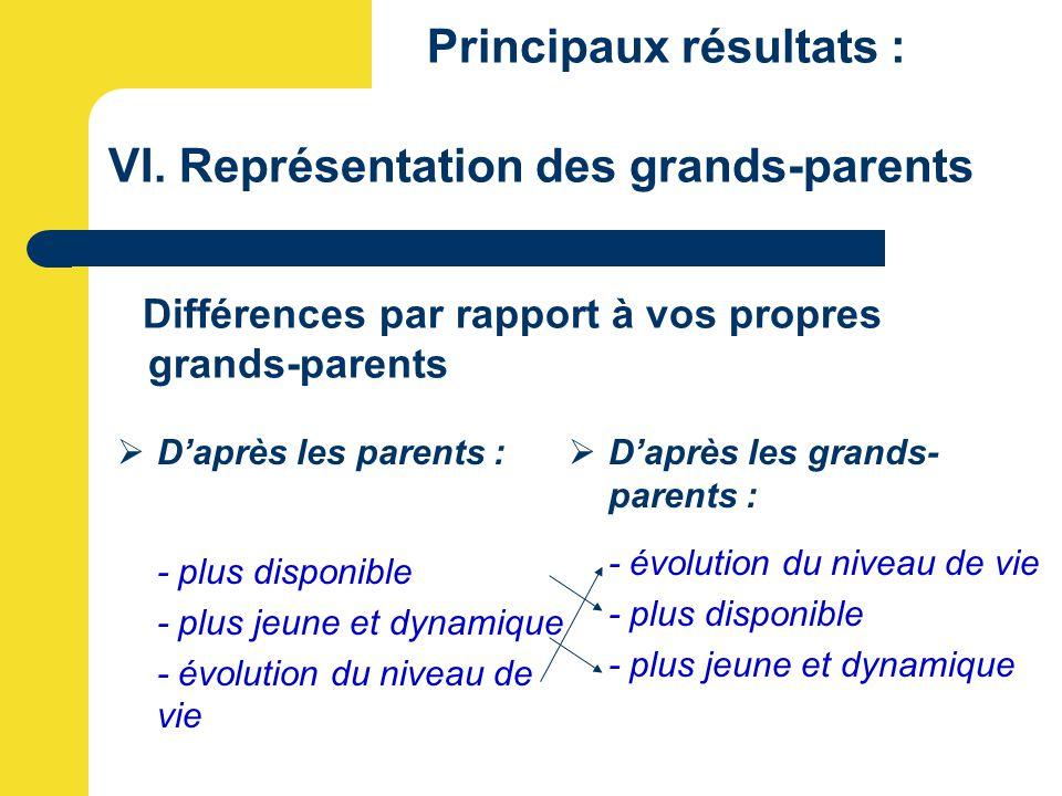 Principaux résultats : VI. Représentation des grands-parents Différences par rapport à vos propres grands-parents  D'après les parents : - plus dispo