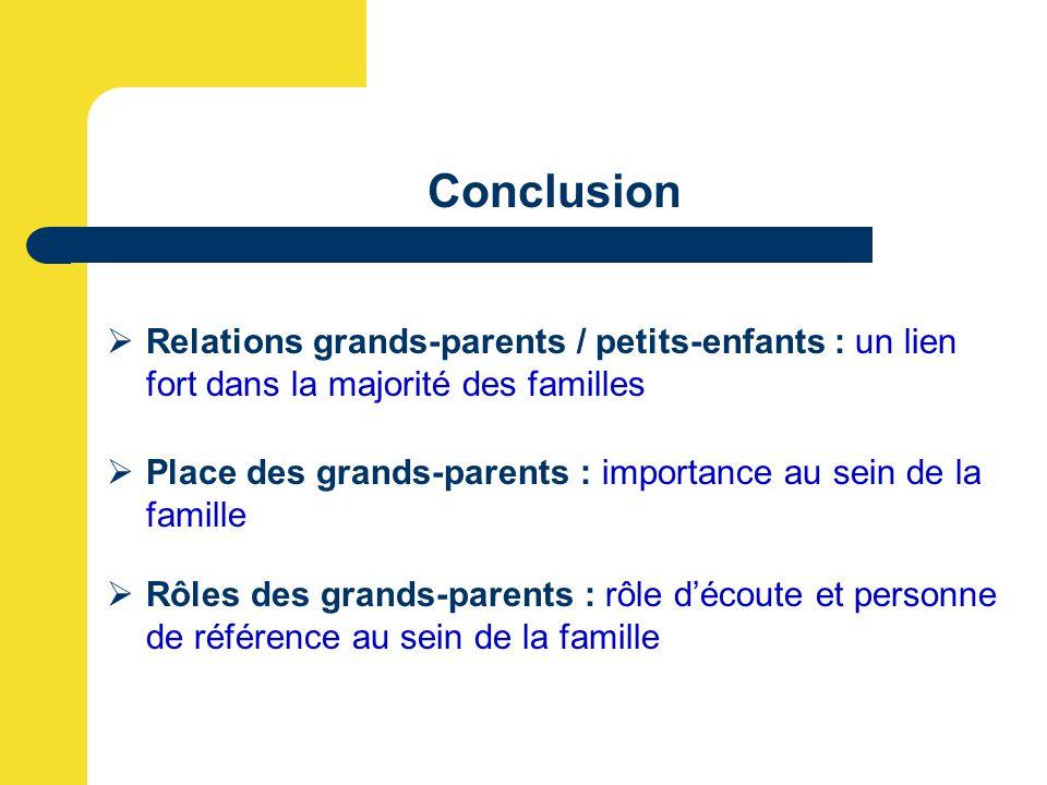  Relations grands-parents / petits-enfants : un lien fort dans la majorité des familles Conclusion  Place des grands-parents : importance au sein de la famille  Rôles des grands-parents : rôle d'écoute et personne de référence au sein de la famille