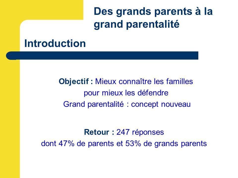 Introduction Des grands parents à la grand parentalité Retour : 247 réponses dont 47% de parents et 53% de grands parents Objectif : Mieux connaître les familles pour mieux les défendre Grand parentalité : concept nouveau
