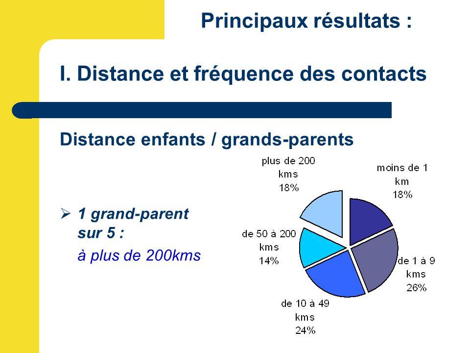 Principaux résultats : I. Distance et fréquence des contacts Distance enfants / grands-parents  1 grand-parent sur 5 : à plus de 200kms
