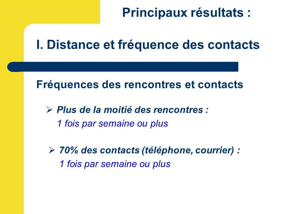 Principaux résultats : I. Distance et fréquence des contacts Fréquences des rencontres et contacts  Plus de la moitié des rencontres : 1 fois par sem