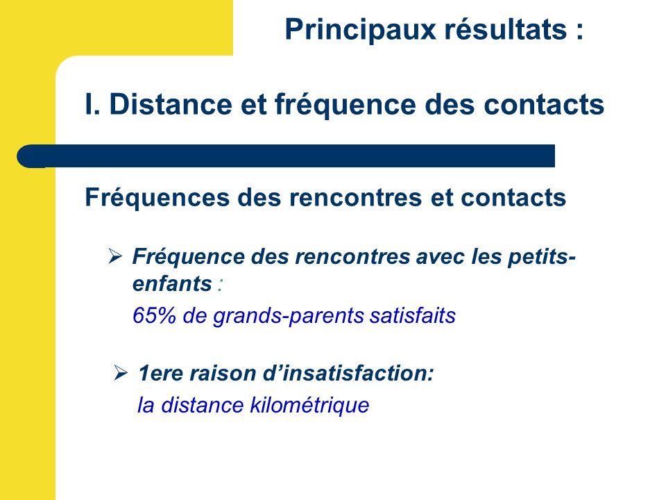 Principaux résultats : I. Distance et fréquence des contacts Fréquences des rencontres et contacts  Fréquence des rencontres avec les petits- enfants