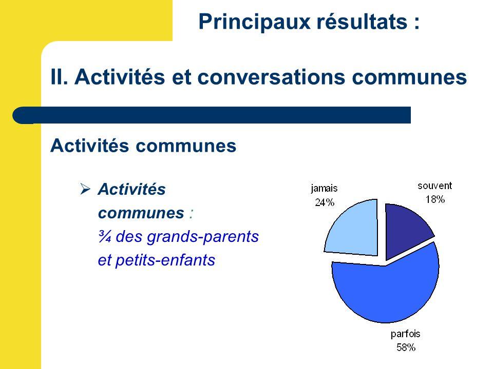 Principaux résultats : II. Activités et conversations communes Activités communes  Activités communes : ¾ des grands-parents et petits-enfants