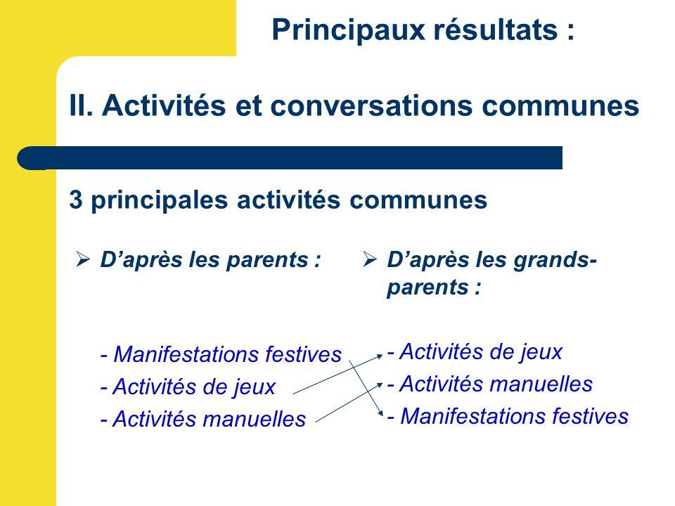 Principaux résultats : II. Activités et conversations communes 3 principales activités communes  D'après les parents : - Manifestations festives - Ac