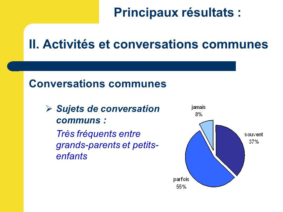 Principaux résultats : II. Activités et conversations communes Conversations communes  Sujets de conversation communs : Très fréquents entre grands-p