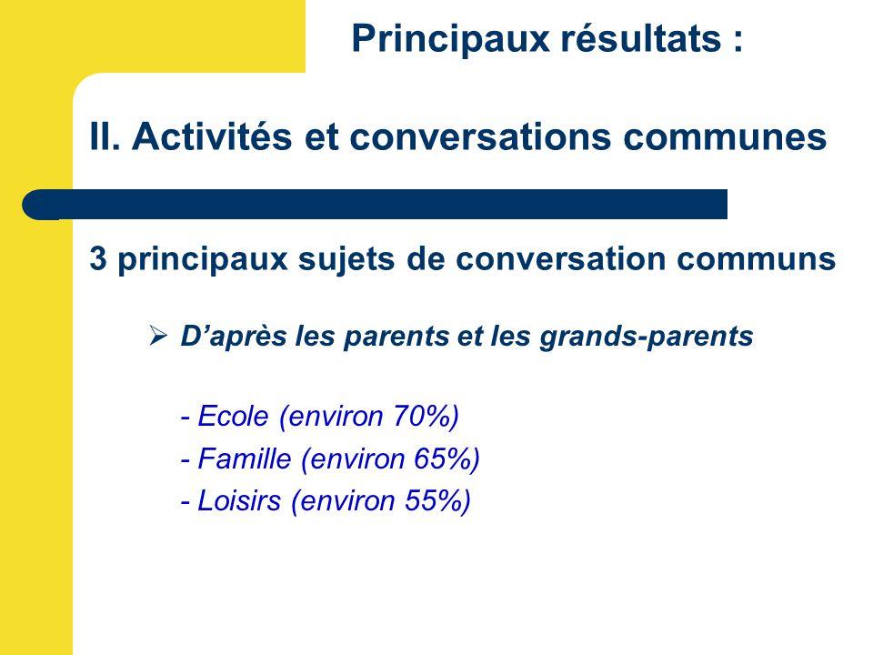 Principaux résultats : II. Activités et conversations communes 3 principaux sujets de conversation communs  D'après les parents et les grands-parents