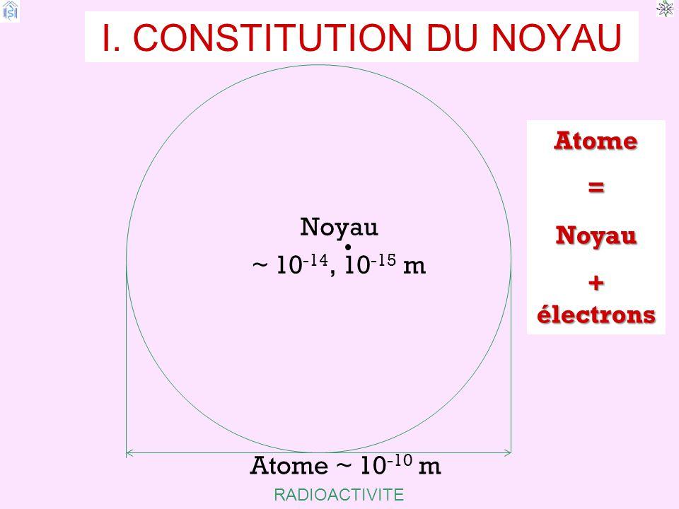 RADIOACTIVITE CONSTITUTION DU NOYAU Noyau : Neutron n 1.00896 uma Spontanément : 0 n  1 p + e + (antineutrino) Proton 1 p : 1.007596 uma Très stable et dans certaines conditions : 1 p  n + e + (Neutrino) 1 1 1 0 1010 1 I.