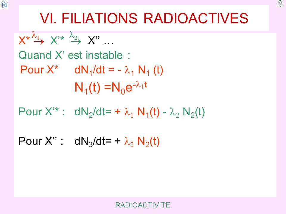 RADIOACTIVITE VI.