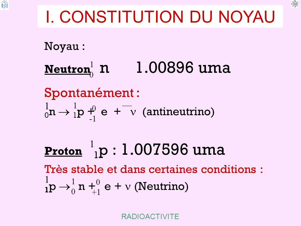 RADIOACTIVITE V. DIFFERENTES TRANSFORMATIONS dN/N E E  max Spectre d'énergie des  : continu