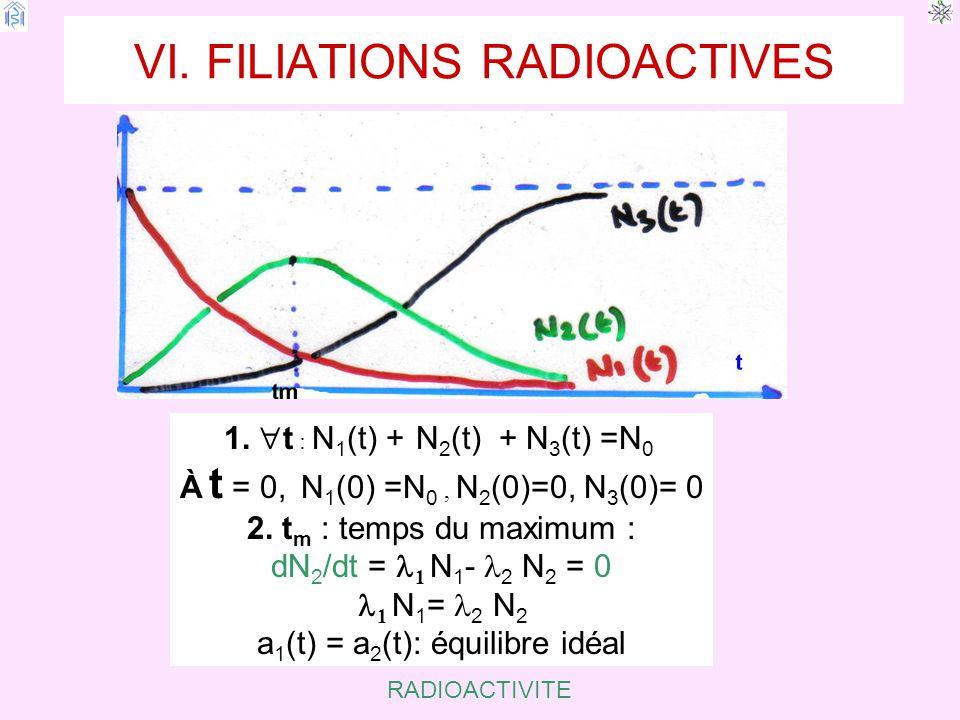 RADIOACTIVITE VI.FILIATIONS RADIOACTIVES 1.