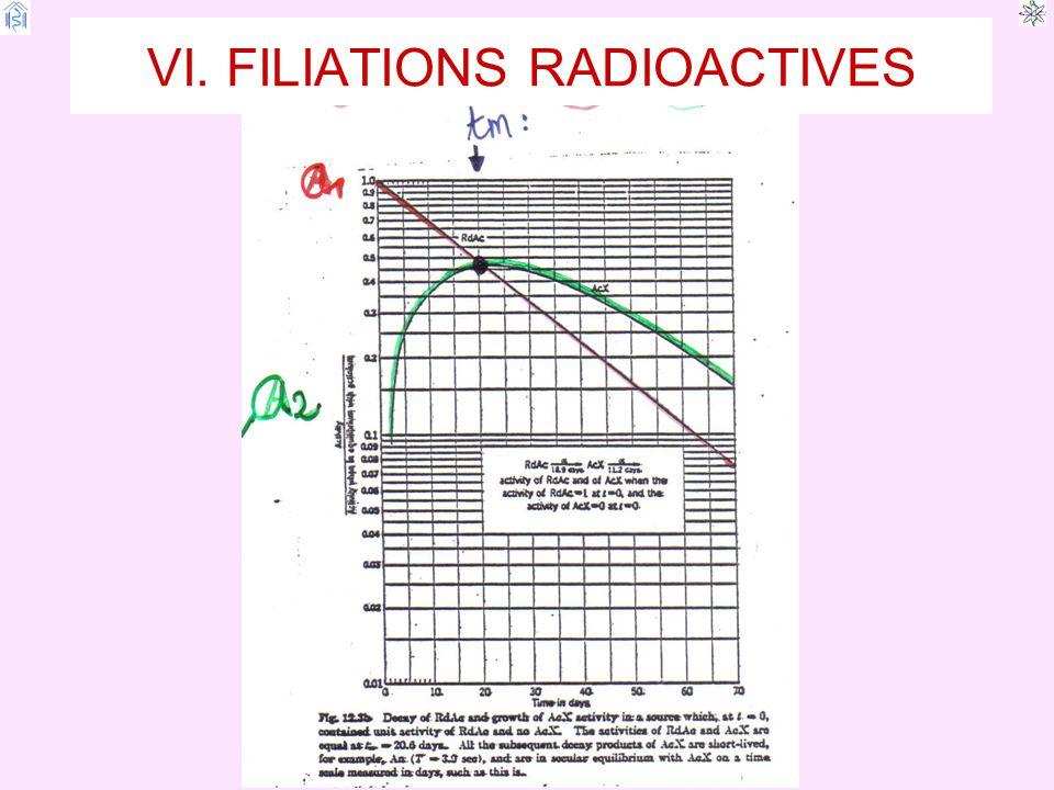 RADIOACTIVITE VI. FILIATIONS RADIOACTIVES